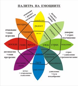 test - Психосоматика БГ София